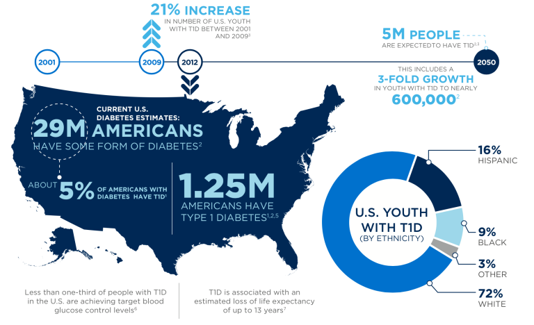 Type 1 Diabetes information JDRF